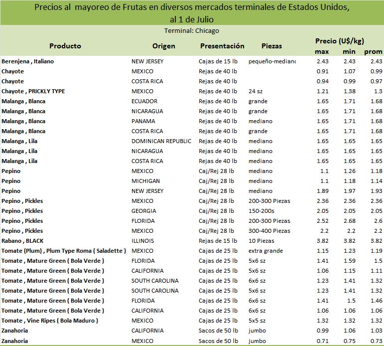 Promedio de precios internacionales de combustibles y - Precios de granitos ...