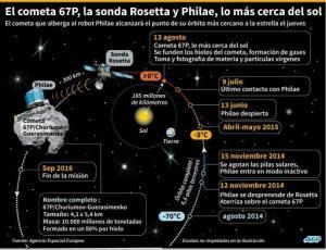 Imagen tomada por la sonda europea Rosetta el 11 de agosto de 2015 (AFP