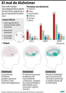 El mal de Alzheimer (AFP)