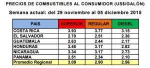 Precios de combustibles