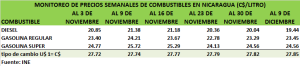 Precios nacionales de combustibñe