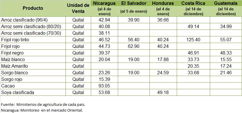 Precios internacionales de combustibles y de productos agropecuarios cawtvonline - Precios de granitos ...