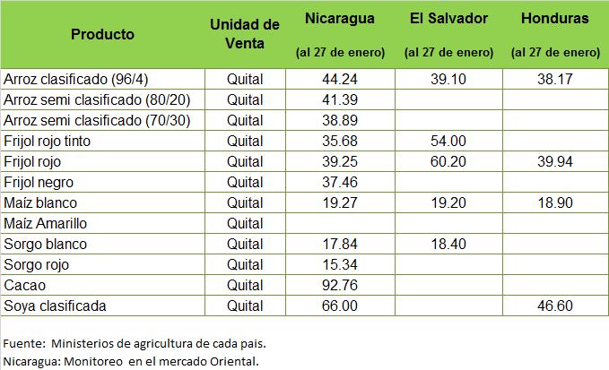Precios internacionales del combustible y de productos agropecuarios cawtvonline - Precios de granitos ...