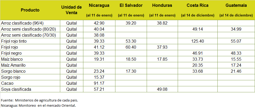 Precios del combustibles y de productos agropecuarios cawtvonline - Precios de granitos ...