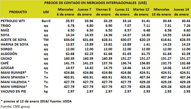 Precios del combustibles y de productos agropecuarios - Precios de granitos ...
