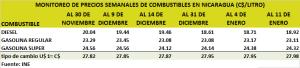 Precios nacionales de combustible